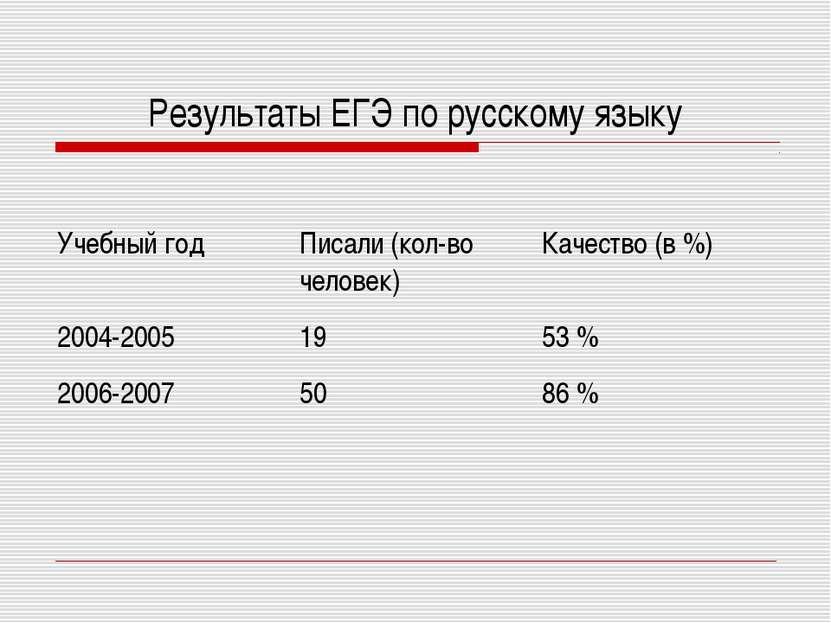 Результаты ЕГЭ по русскому языку Учебный год Писали (кол-во человек) Качество...
