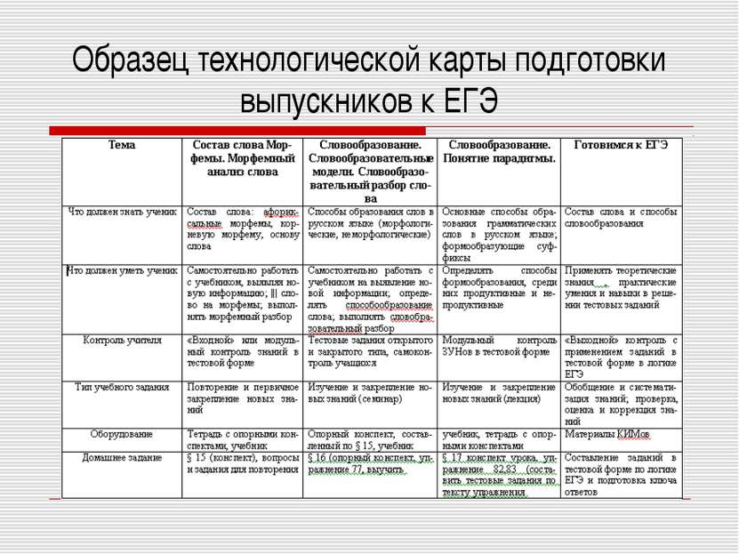 Образец технологической карты подготовки выпускников к ЕГЭ
