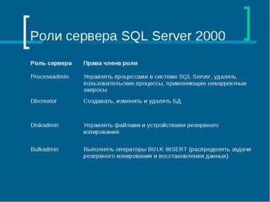 Роли сервера SQL Server 2000 Роль сервера Права члена роли Processadmin Управ...