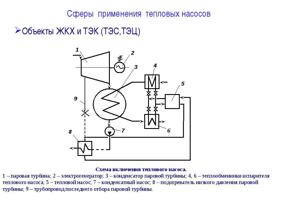 Сферы применения тепловых насосов Объекты ЖКХ и ТЭК (ТЭС,ТЭЦ) Схема включения...