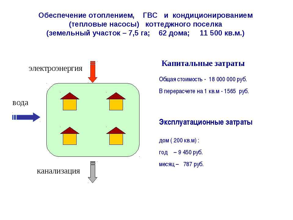 электроэнергия канализация Общая стоимость - 18 000 000 руб. В перерасчете на...