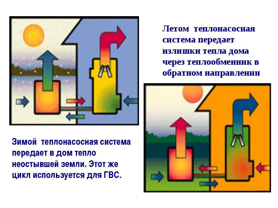 Зимой теплонасосная система передает в дом тепло неостывшей земли. Этот же ци...