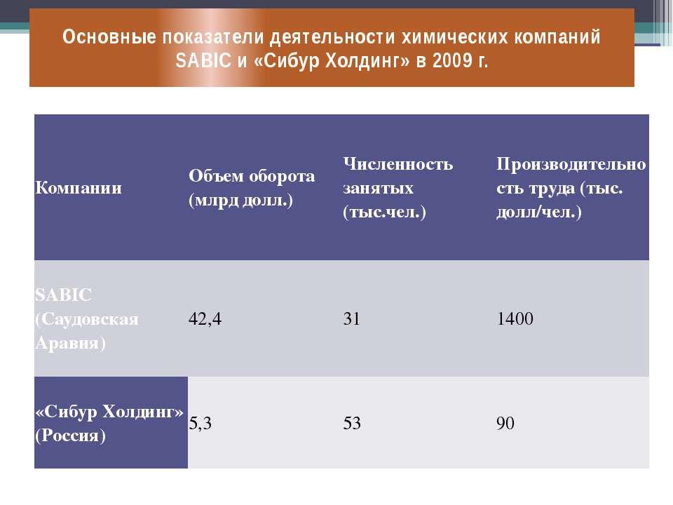 Основные показатели деятельности химических компаний SABIC и «Сибур Холдинг» ...