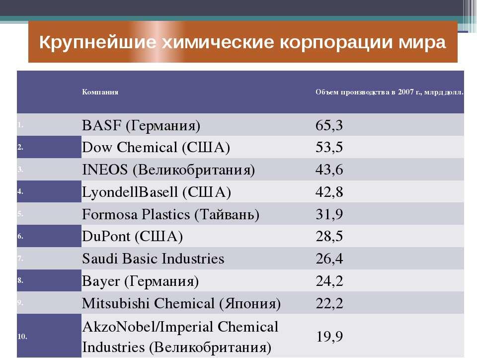 Крупнейшие химические корпорации мира Компания Объем производства в 2007 г., ...