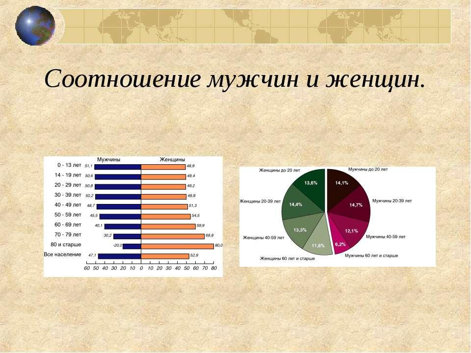 Соотношение мужчин и женщин.