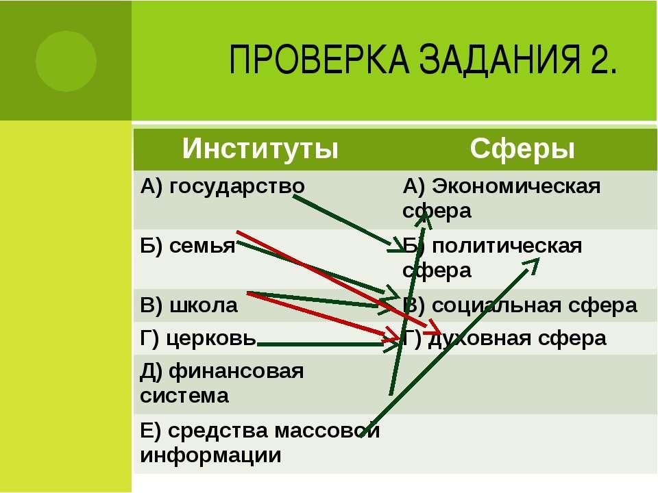 ПРОВЕРКА ЗАДАНИЯ 2. Институты Сферы А) государство A) Экономическая сфера Б) ...