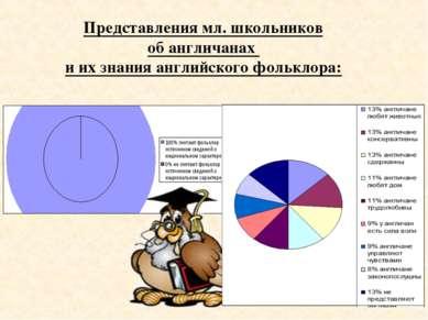 Представления мл. школьников об англичанах и их знания английского фольклора: