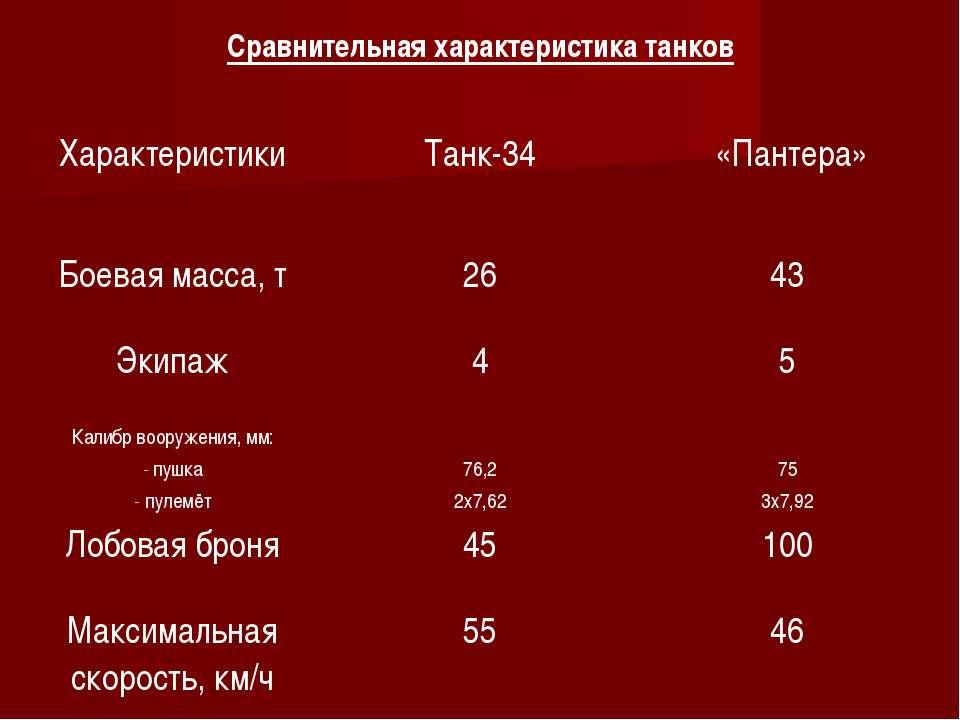 Сравнительная характеристика танков Характеристики Танк-34 «Пантера» Боевая м...