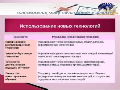 Использование новых технологий Технология Результаты использования технологии...