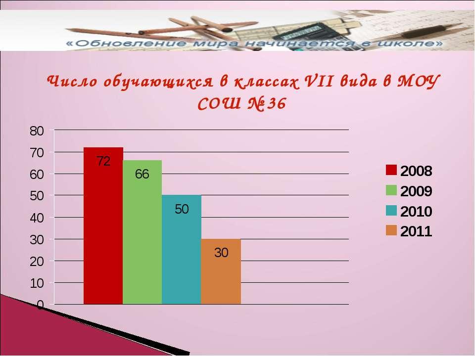 Число обучающихся в классах VII вида в МОУ СОШ № 36
