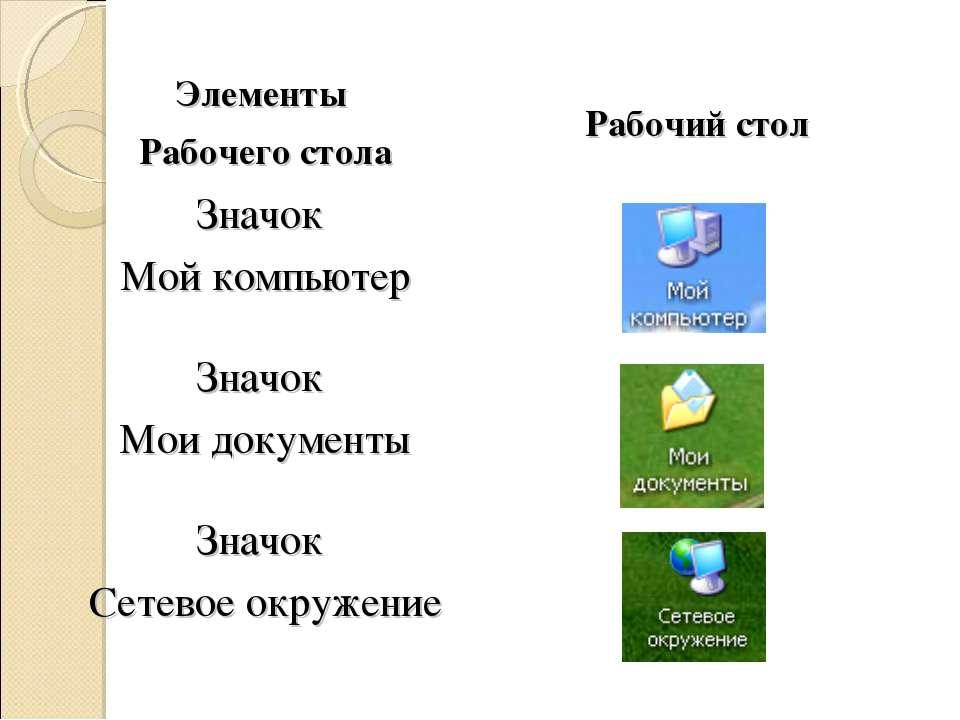 Элементы Рабочего стола Рабочий стол Значок Мой компьютер Значок Мои документ...