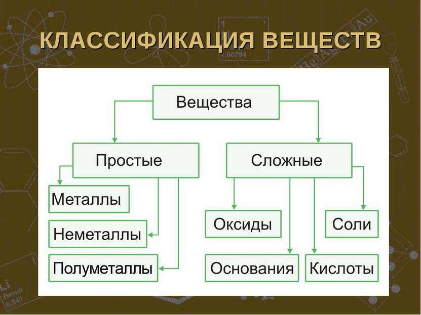 КЛАССИФИКАЦИЯ ВЕЩЕСТВ