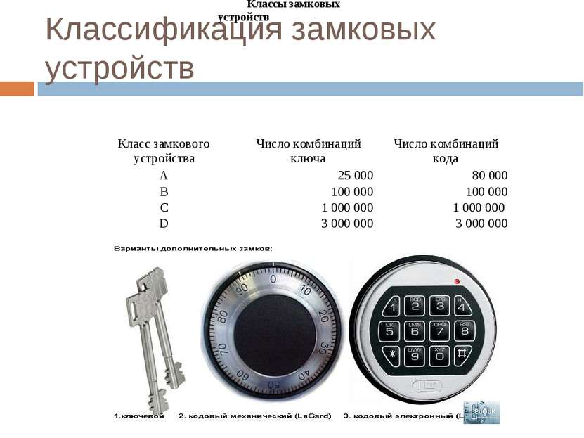 Классификация замковых устройств Классы замковых устройств Класс замкового ус...