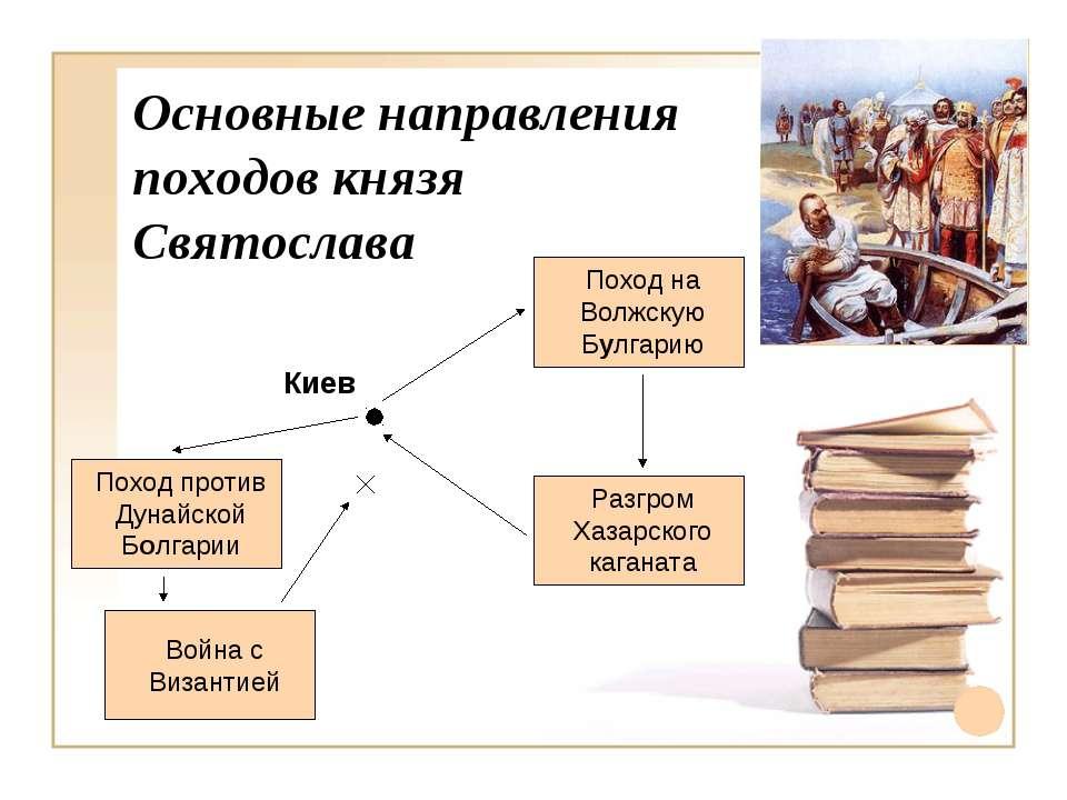 Основные направления походов князя Святослава Киев Поход на Волжскую Булгарию...