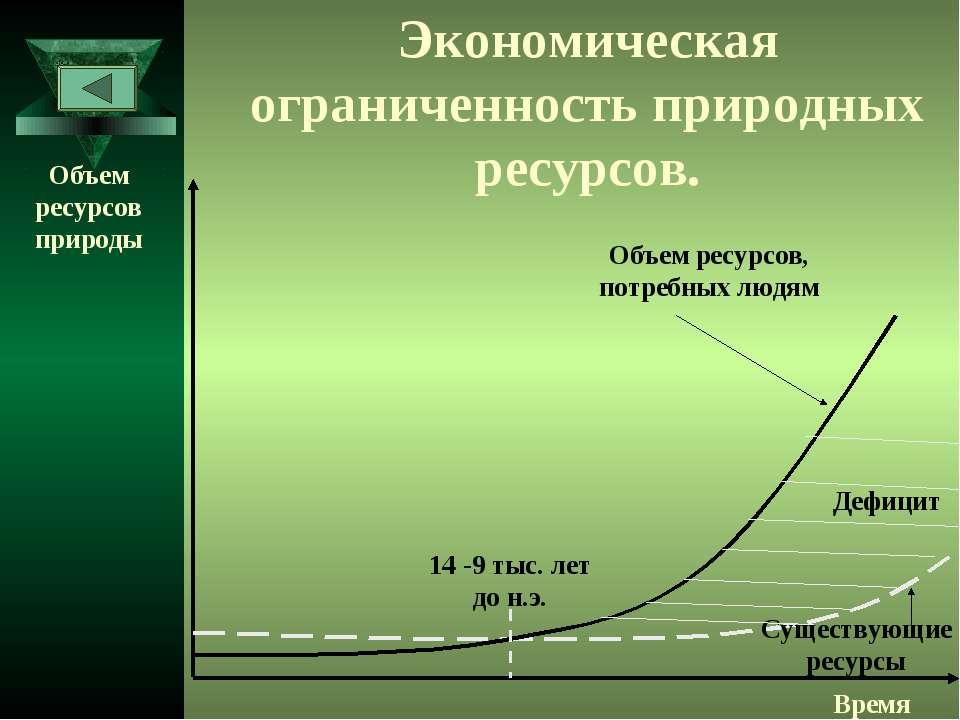 Экономическая ограниченность природных ресурсов. Объем ресурсов природы Время...