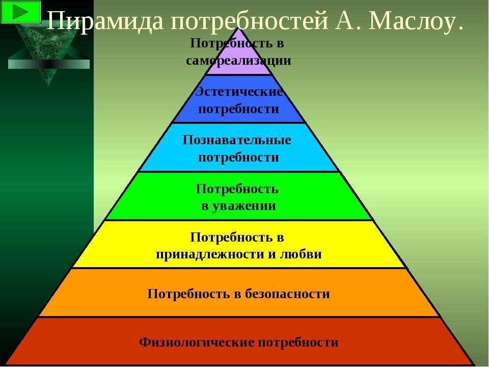Пирамида потребностей А. Маслоу.
