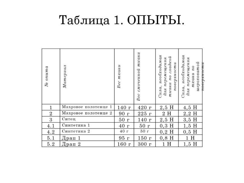Таблица 1. ОПЫТЫ.