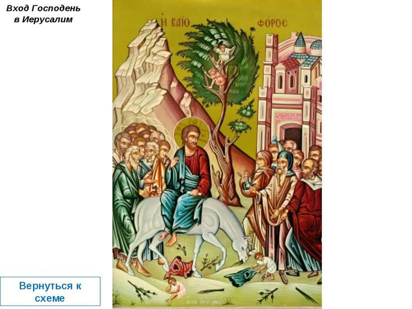 Вход Господень в Иерусалим Вернуться к схеме