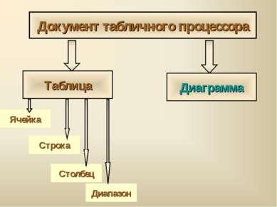 Документ табличного процессора Таблица Диаграмма Ячейка Строка Столбец Диапазон