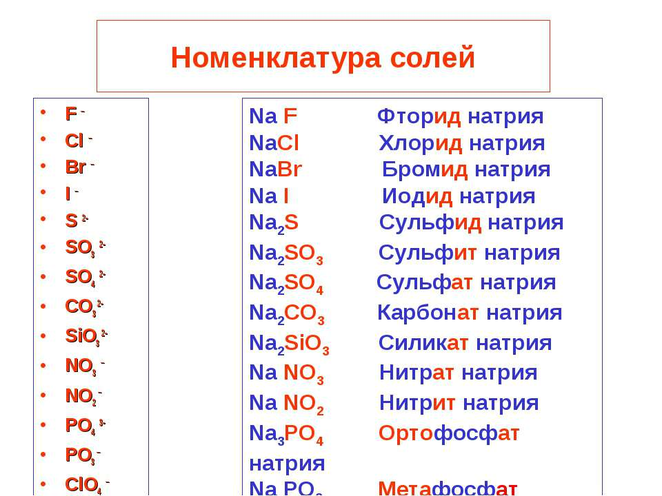 Номенклатура солей F – Cl – Br – I – S 2- SO3 2- SO4 2- CO3 2- SiO3 2- NO3 – ...