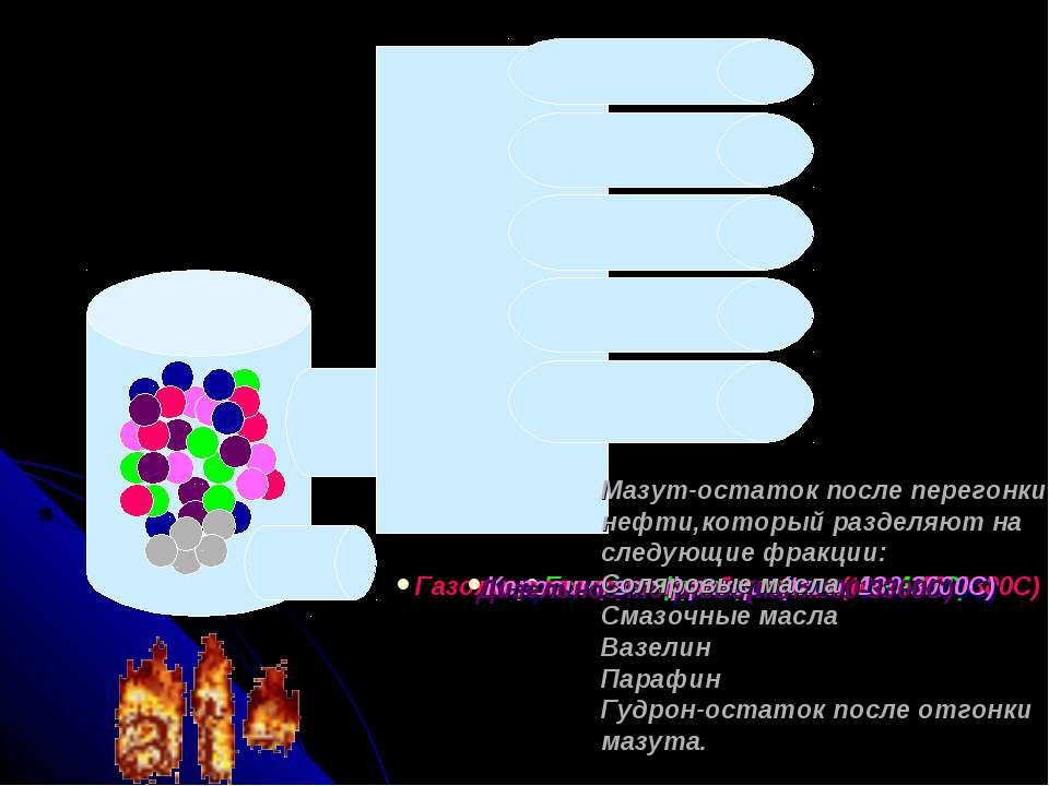 Газовая фракция (tкип. до 400С) Газолиновая фракция бензинов(tкип. 40-1800C) ...