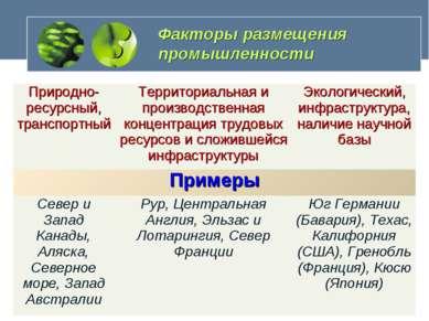 Факторы размещения промышленности Природно-ресурсный, транспортный Территориа...