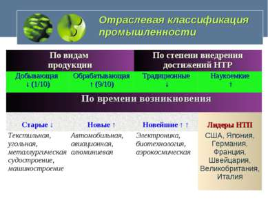 Отраслевая классификация промышленности По видам продукции По степени внедрен...