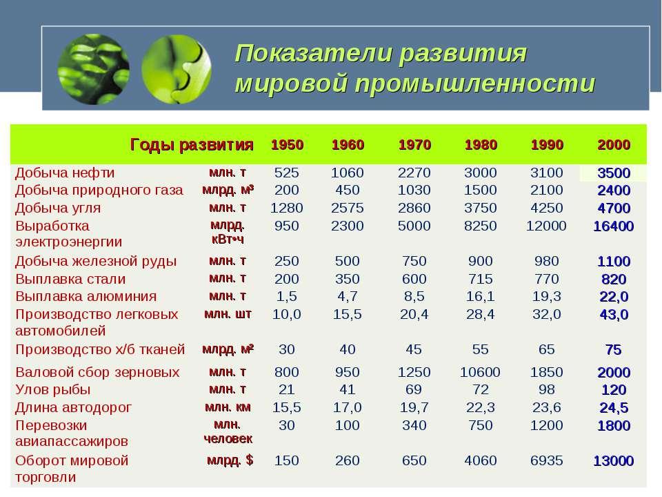 Показатели развития мировой промышленности Годы развития 1950 1960 1970 1980 ...