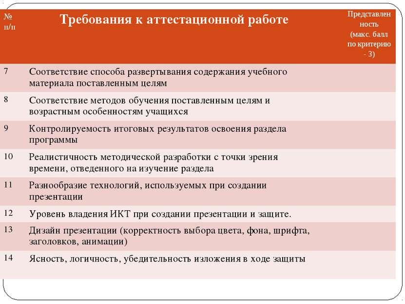 № п/п Требования к аттестационной работе Представленность (макс. балл по крит...