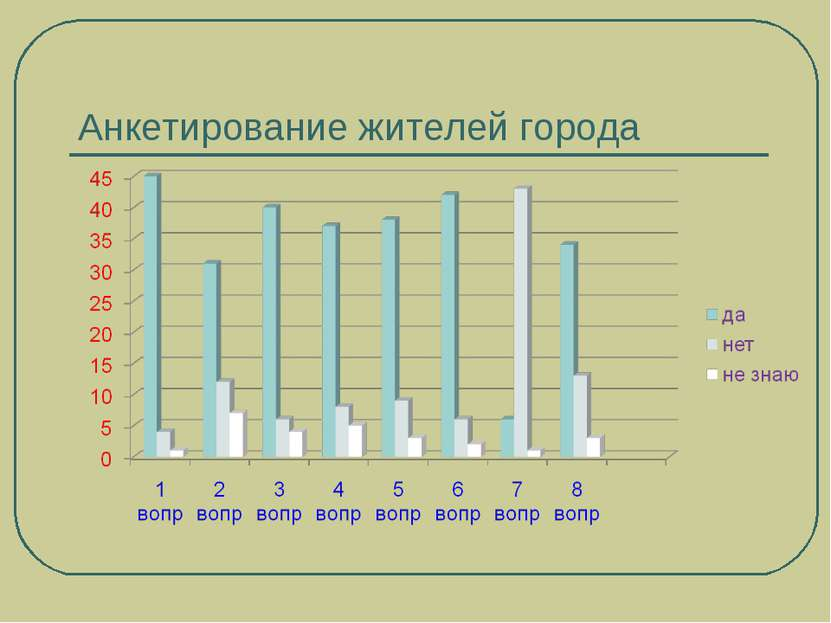 Анкетирование жителей города