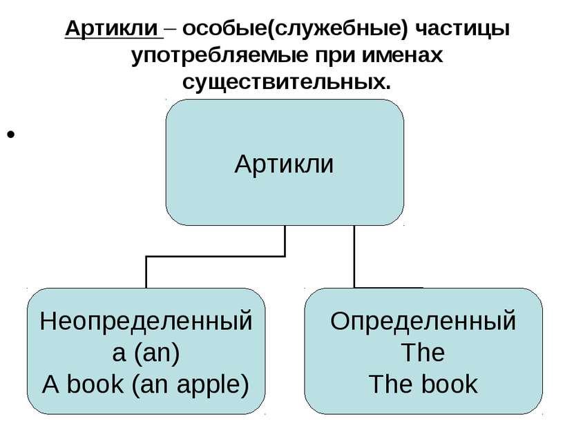 Артикли – особые(служебные) частицы употребляемые при именах существительных.