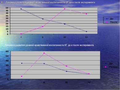 Динамика развития уровней нравственной воспитанности ЭГ до и после эксперимен...
