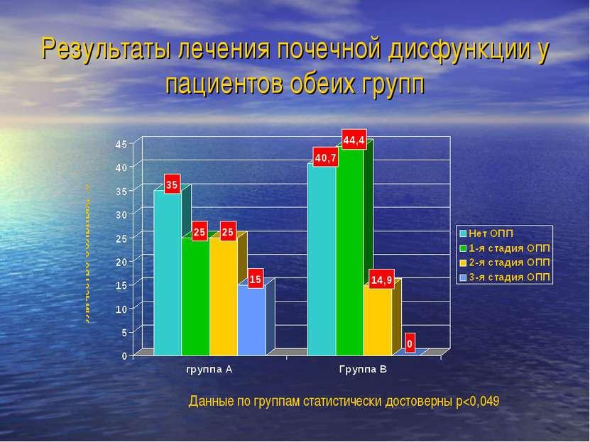Результаты лечения почечной дисфункции у пациентов обеих групп Данные по груп...