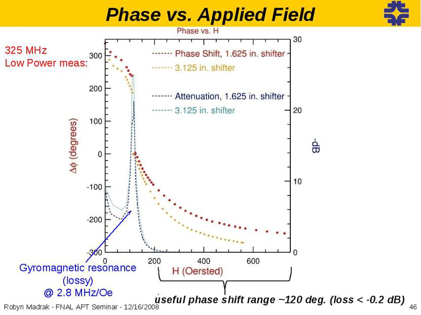 useful phase shift range ~120 deg. (loss < -0.2 dB) Gyromagnetic resonance (l...