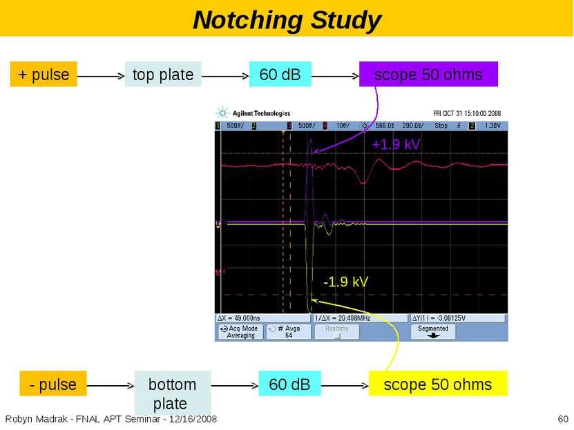 Notching Study +1.9 kV -1.9 kV * Robyn Madrak - FNAL APT Seminar - 12/16/2008...
