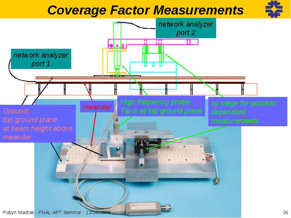 Coverage Factor Measurements High frequency probe Tip is at top ground plane ...