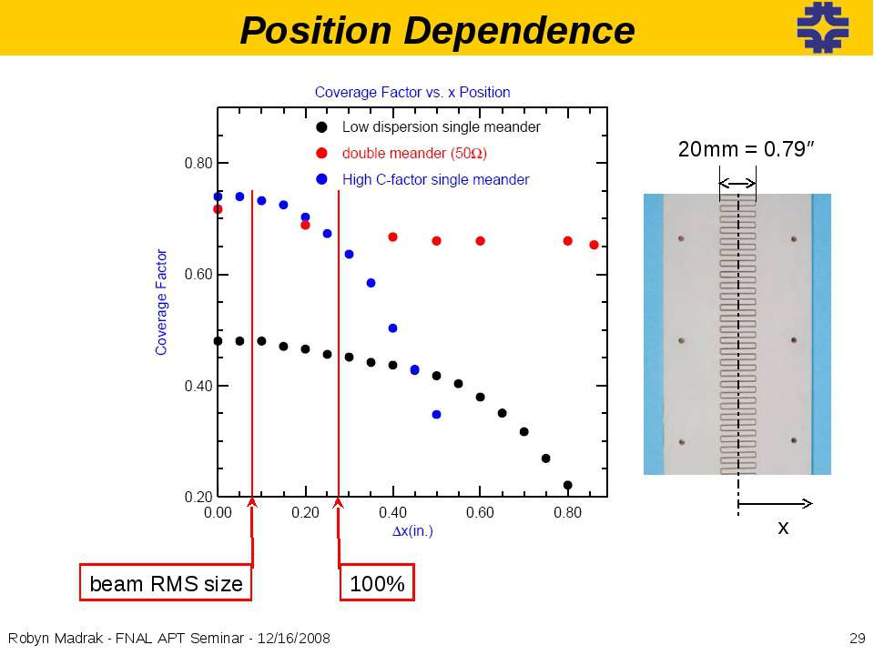 Position Dependence beam RMS size 100% x * Robyn Madrak - FNAL APT Seminar - ...