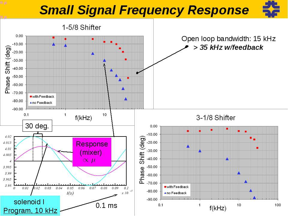 Small Signal Frequency Response Open loop bandwidth: 15 kHz > 35 kHz w/feedba...