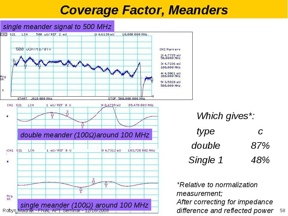 Coverage Factor, Meanders single meander signal to 500 MHz double meander (10...