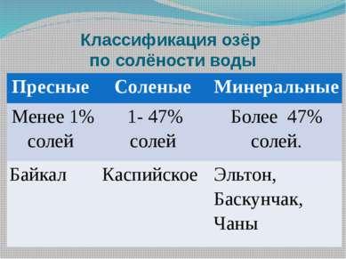 Классификация озёр по солёности воды Пресные Соленые Минеральные Менее 1% сол...