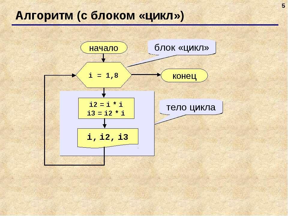 * Алгоритм (с блоком «цикл») начало i, i2, i3 конец i2 = i * i i3 = i2 * i i ...