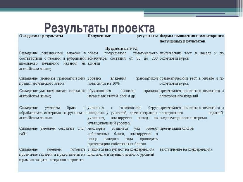 Результаты проекта Ожидаемые результаты Полученные результаты Формы выявления...