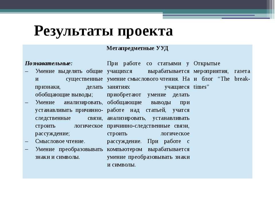 Результаты проекта МетапредметныеУУД Познавательные: Умение выделять общие и...