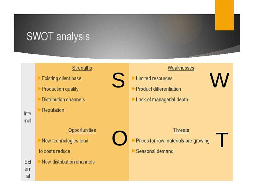 SWOT analysis S W O T Internal Strengths Existing client base Production qual...