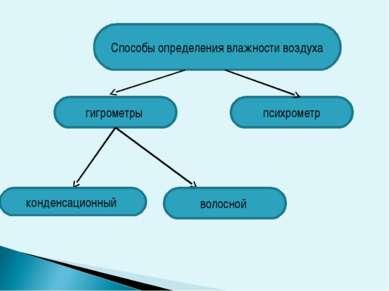Способы определения влажности воздуха гигрометры психрометр конденсационный в...
