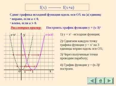 f(x) f(x+a) Сдвиг графика исходной функции вдоль оси ОХ на |а| единиц: вправо...