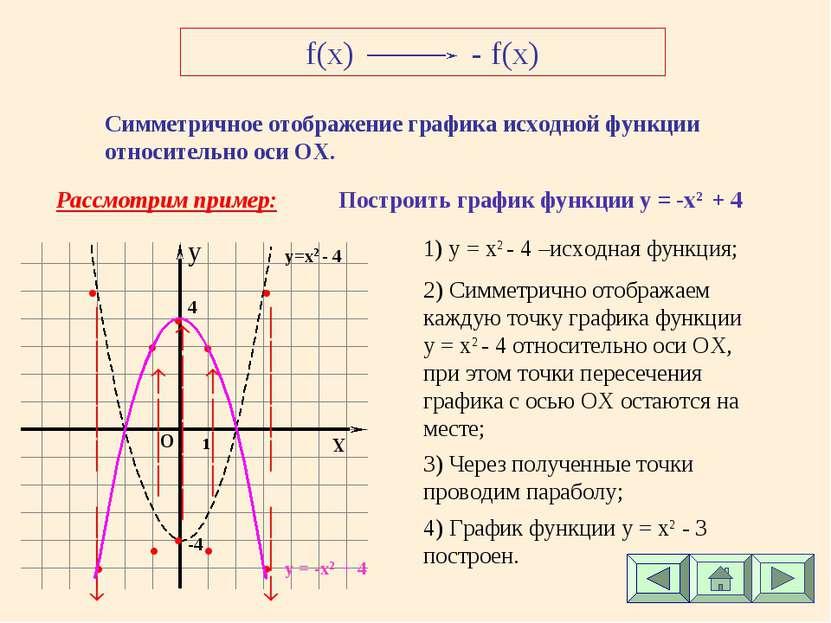 f(x) - f(x) Симметричное отображение графика исходной функции относительно ос...