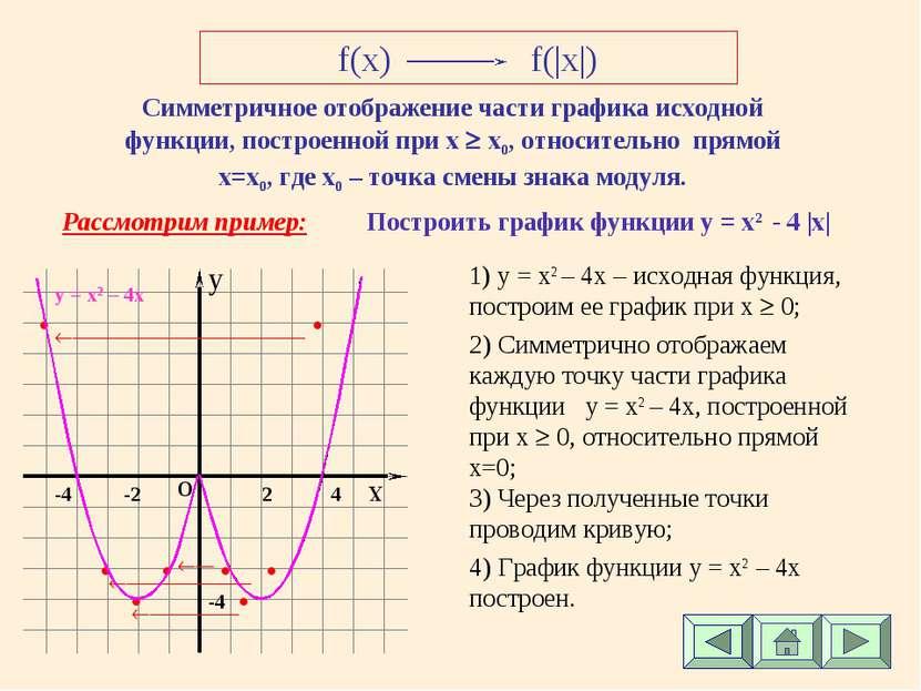 f(x) f(|x|) Симметричное отображение части графика исходной функции, построен...