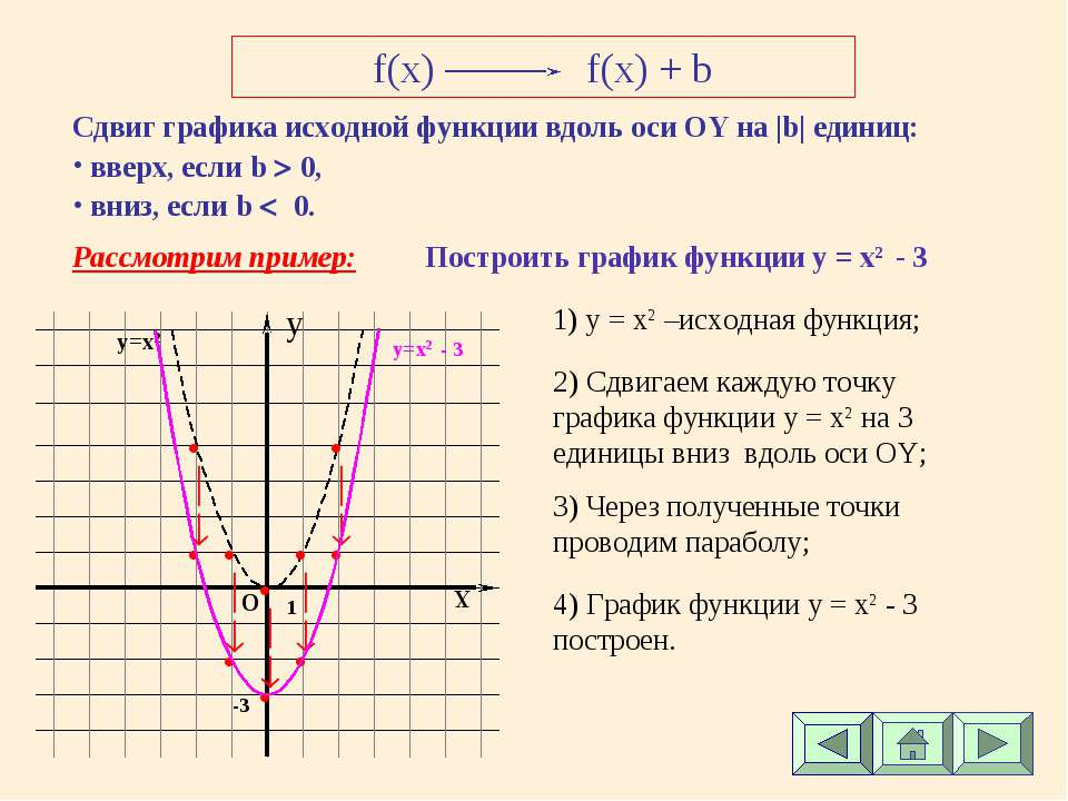 f(x) f(x) + b Сдвиг графика исходной функции вдоль оси ОY на |b| единиц: ввер...