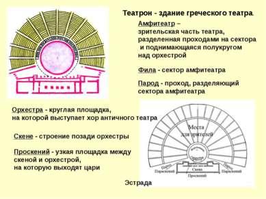 Театрон - здание греческого театра. Амфитеатр – зрительская часть театра, раз...